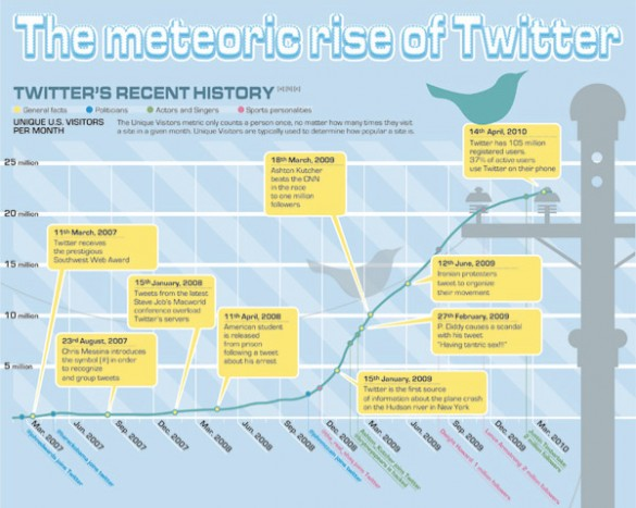 Twitter Statistics: Twitter vs. Facebook – Awareness, Popularity and Demographics