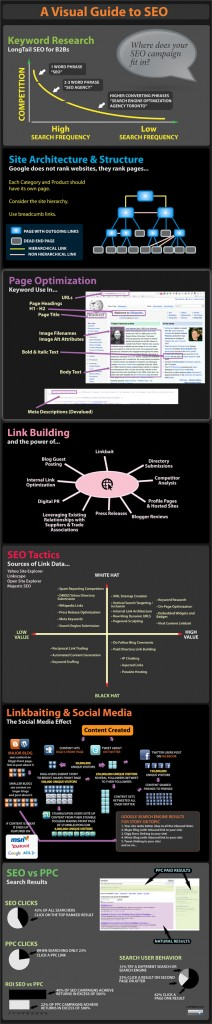 The Complete Guide to Search Engine Optimization and Social Media Marketing
