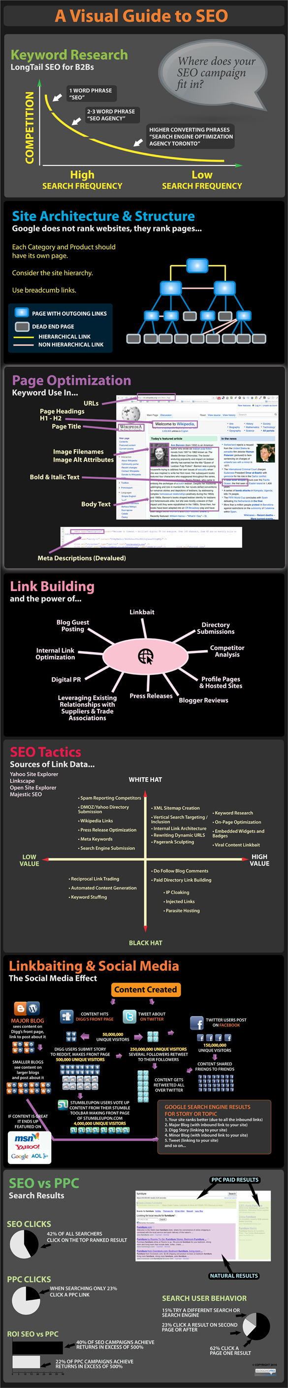 Infographic- a visual guide to SEO (search engine optimization)