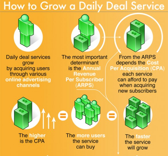 The Visual Guide to Daily Deals Sites