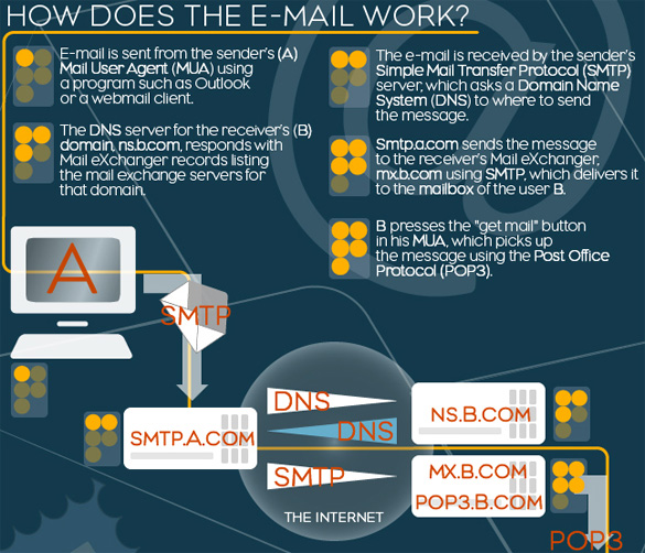 Evolution of Email
