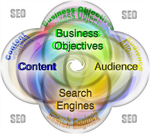 How to create SEO content
