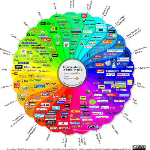 Are Online Social Networks Healthy or Harmful to Your Well-Being?