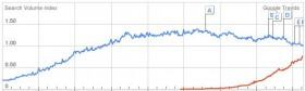 Blog Tumblr Google Trends