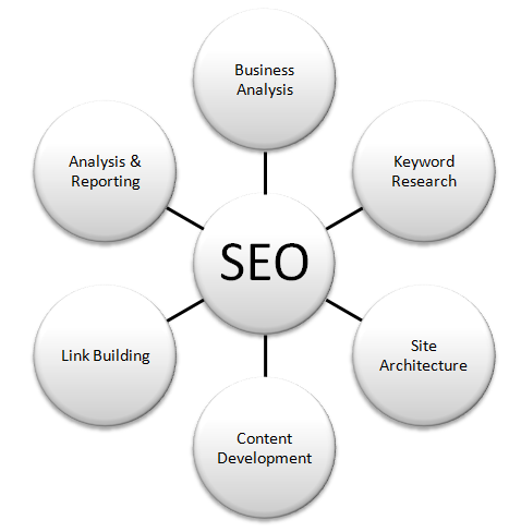 Constructing Your SEO Campaign As You Would Build A House