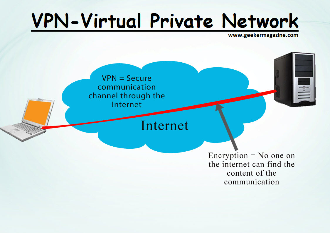 Image result for WHAT IS A VPN