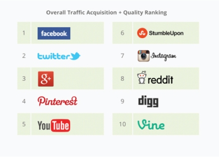 Social networks that drive the best traffic