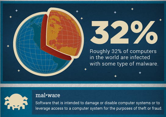 how infected malware