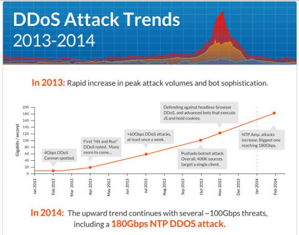 DDoS attack histroy