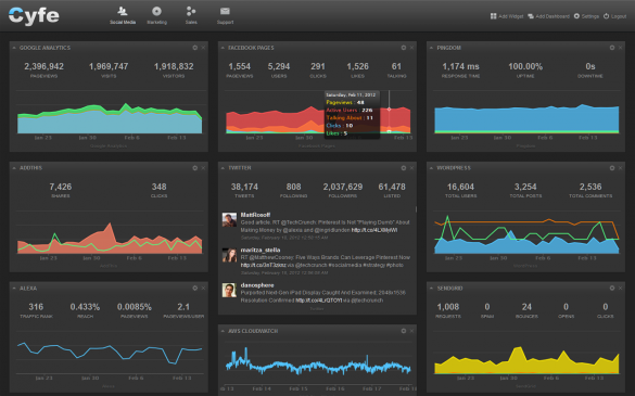 Dashboard Tools Can Revolutionize the Way Marketers Consume & Use Data