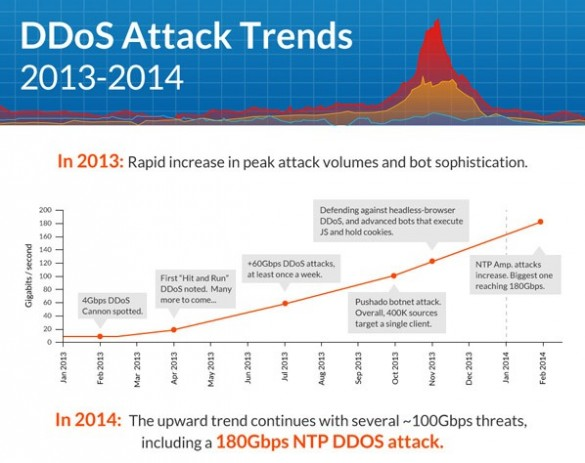 ddos-attack-trends-2013-2014