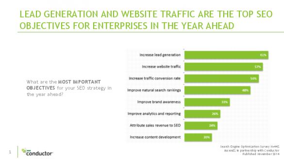 Inside Enterprise SEO: SEO Survey Benchmarks for Large Companies