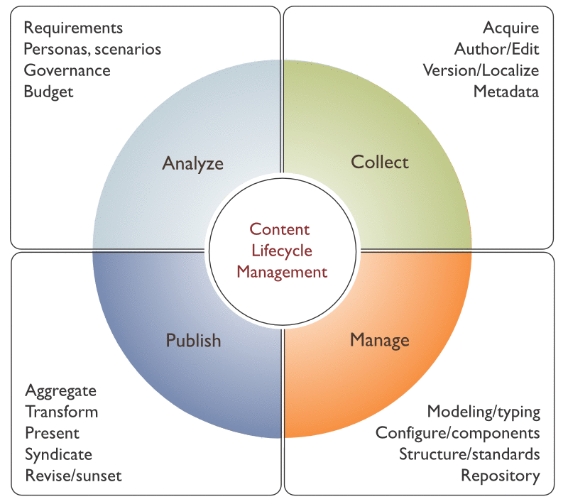 content-lifecycle-management