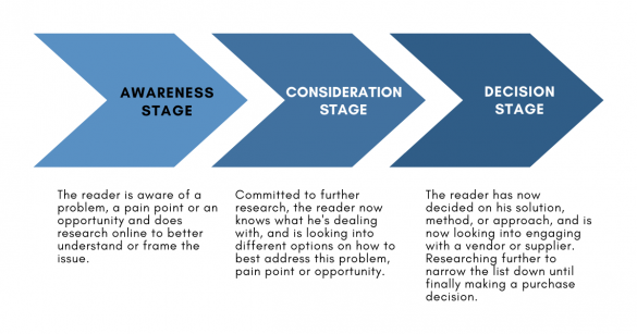 "A graphic depicting the three stages of the buyer's journey | a featured image from the BloggingPro.com article ""Buyer Journeys vs. Buyer Personas: What Are They (and Why Do I Need Them While Blogging)?"""